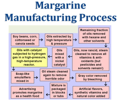 margarine_mfg_process2